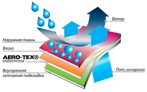 Мембрана AERO-TEX